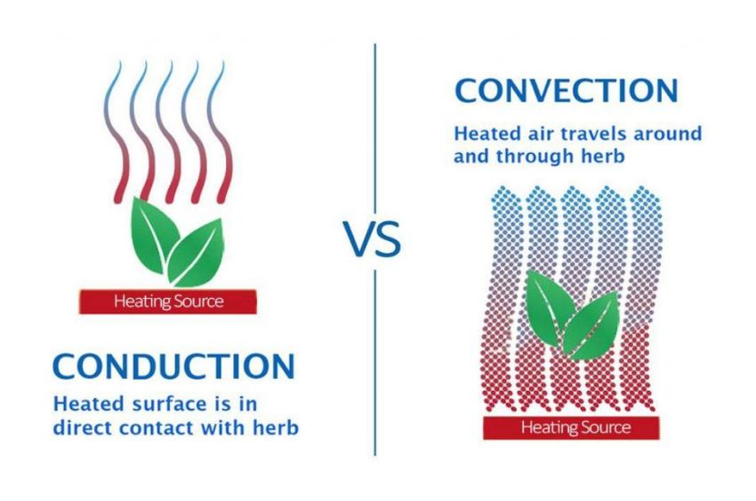 conduction-vs-convection-vaporizers